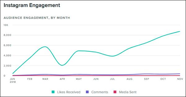 DigitalMarketer Instagram Engagement