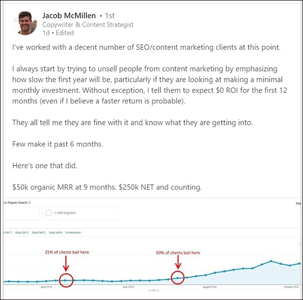 A post from Jacob McMillen saying he tells clients to expect to wait 12 months for content marketing efforts to ROI