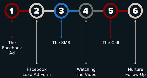 The steps of the Phone Funnel Framework™