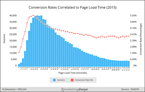 Chart showing the correlation between page load time and conversion rate