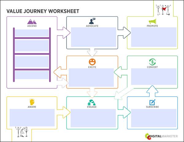 Customer Value Journey that every digital marketing customer goes through