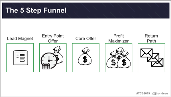The 5-step funnel