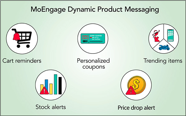 MoEngage dynamic product messaging is an AI for marketing your products