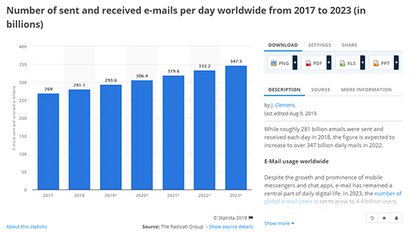Number of sent and received emails per day 2017 to 2023