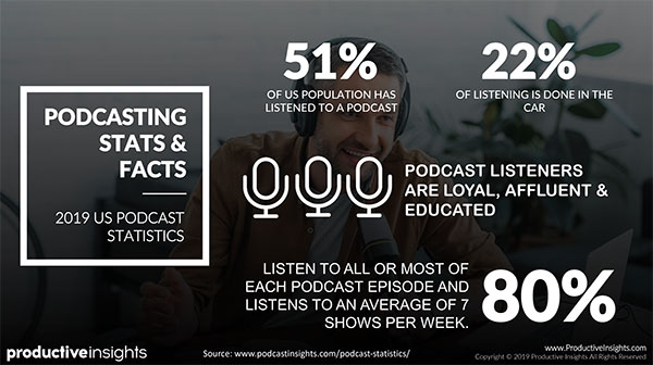 Podcasting stats and facts: 51% of US population has listened to a podcast, 22% of listening is done in the car, and 80% listen to all or most of each podcast episode