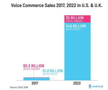 Voice commerce sales graph comparing 2017 ($1.8 billion US) and 2022 ($40 billion)