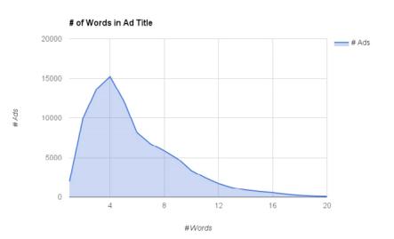 Jumlah Kata Terbaik Untuk Judul Iklan Facebook