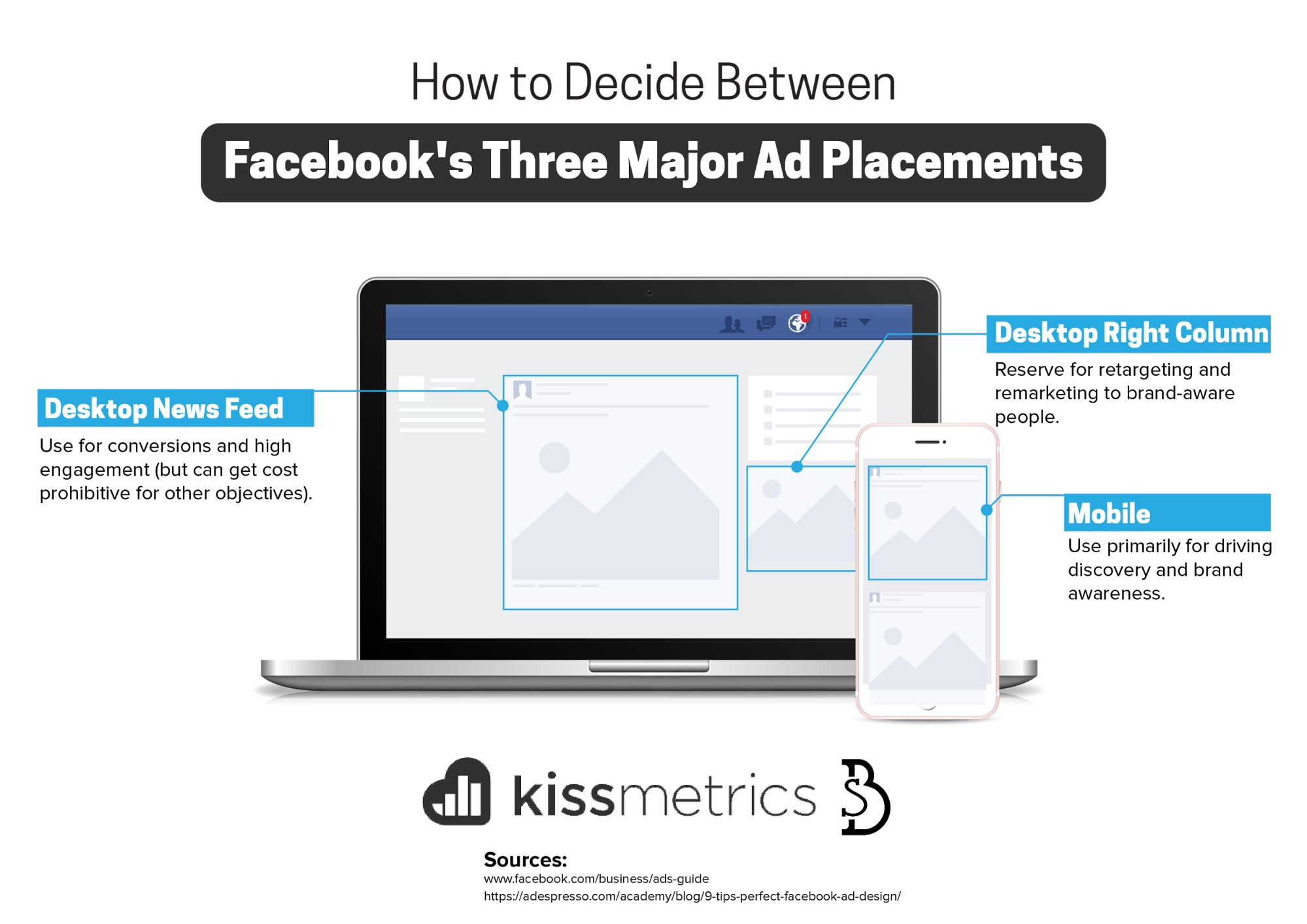 How Much Do Facebook Ads Cost