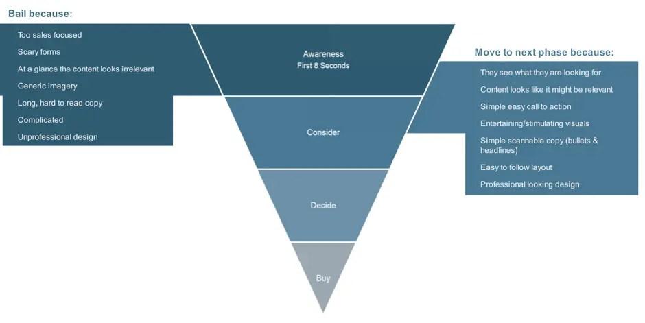 Awareness Phase of the Customer Journey