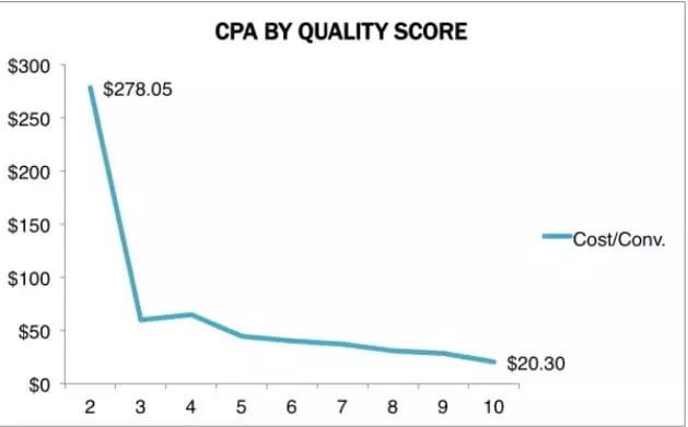Google ads quality score, Google ads, AdWords account , advertisement,