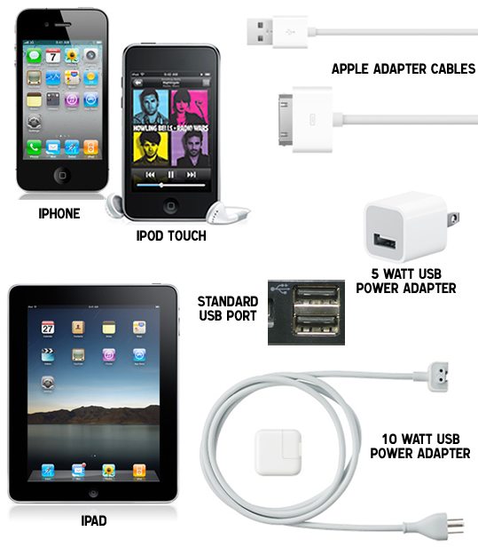Apple devices, apple ipad, iphone, ipod touch
