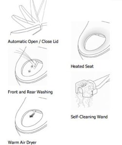 toto washlet features