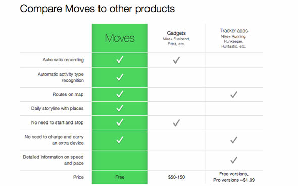 moves app compared to fitbit