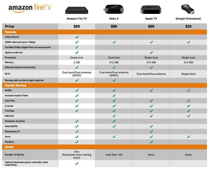 amazon fire tv compared