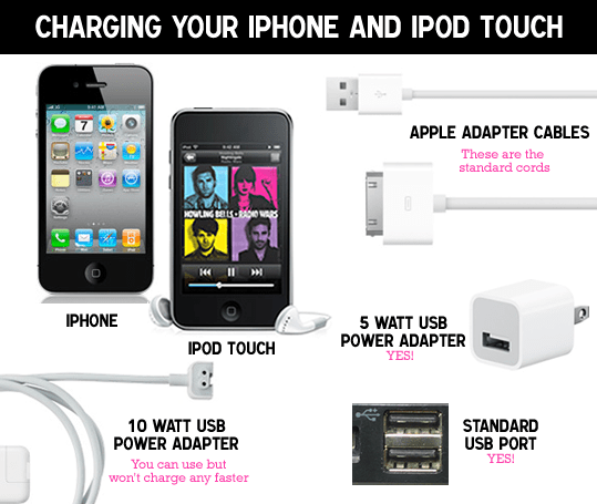 iPod, iPhone & iPad Cables and What Charges What – Explained.