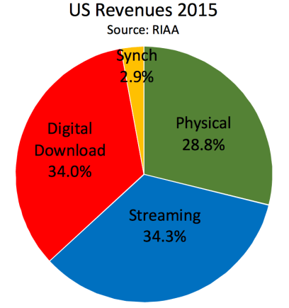 Streaming Revenue Hits 34.3%
