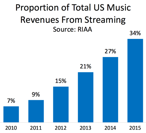 Streaming - Music Industry's Largest Revenue-Generator