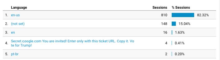 netačan prikaz jezika u Guglovoj analitici