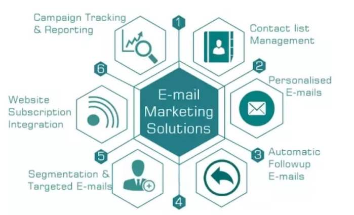 EMAIL MARKETING IN PAKISTAN