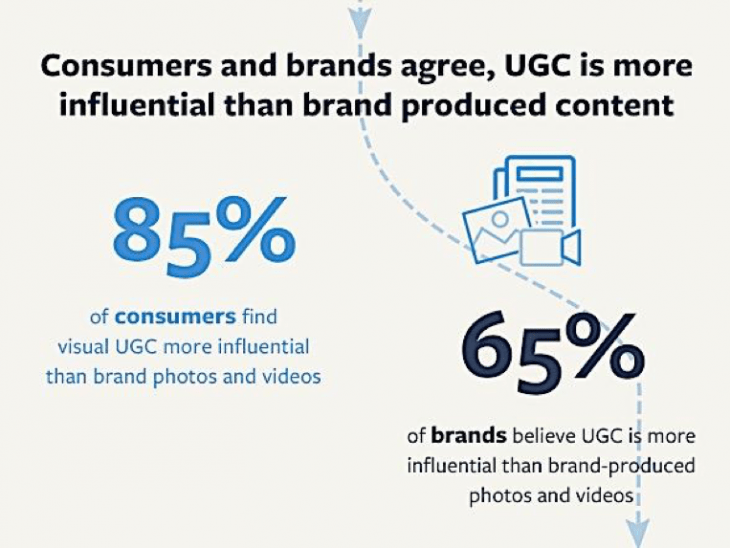Visual User Generated Content is more engaging