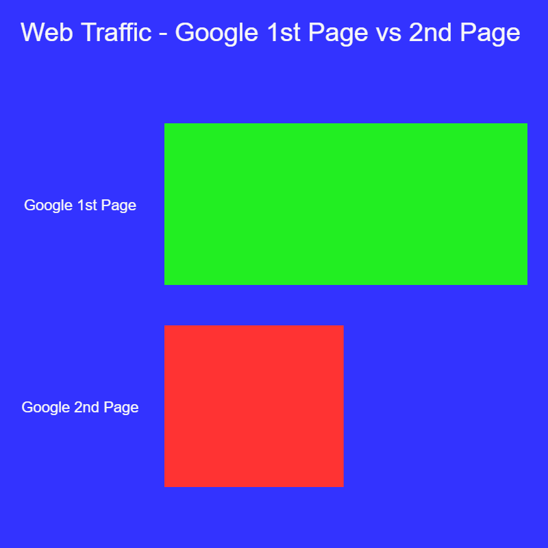 web traffic - google 1st vs 2nd page