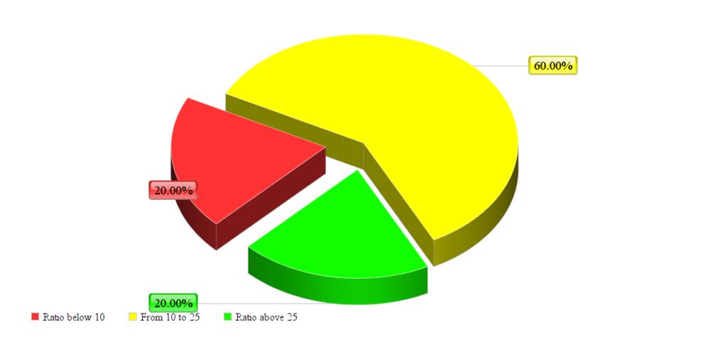 text to html ratio percentage distribution