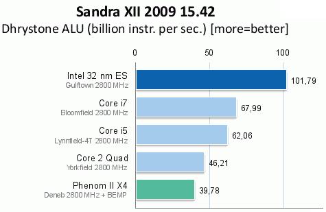 Intel i9 Sandra XII 2009 Benchmark