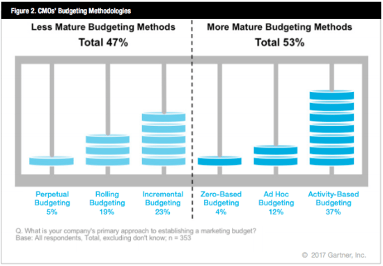 Budgeting Models for CMOs