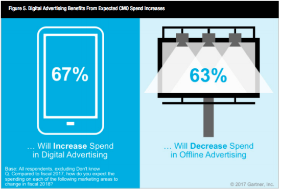 digital ad spend increases