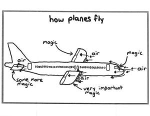 How_Planes_Fly