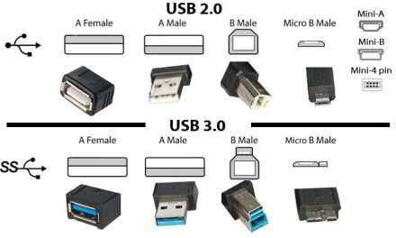 The real difference between USB 2.0 and USB 3.0
