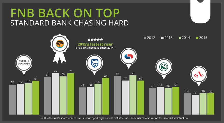 2015 Internet Banking SITEisfaction® survey shows improvement from SA banks online facilities, despite continued fraud concerns