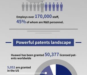 Huawei's Patents and The Investments in Reseach & Development In One Picture