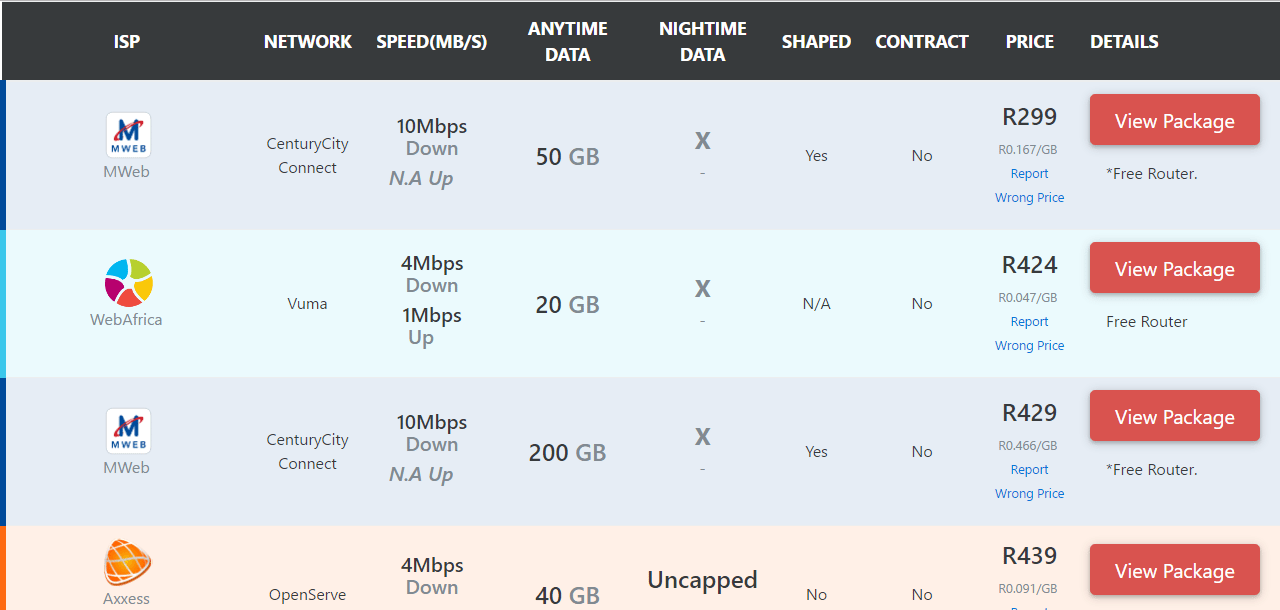 FibreTiger – Compare Fibre Package Prices In South Africa, Instantly!