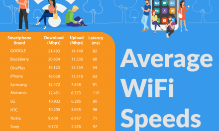 Which Smartphone Has The Fastest WiFi Connection?