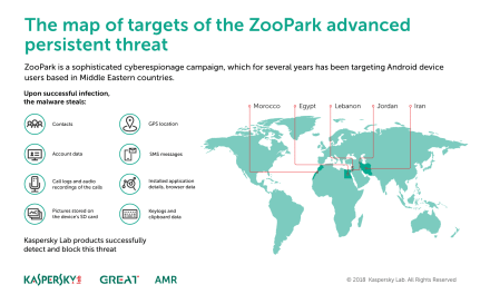 ZooPark: new Android-based malware campaign spreading through compromised legitimate websites