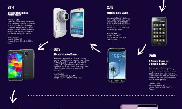 The Evolution of The Mobile Camera