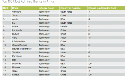 Samsung Named Number One Technology Brand in Africa