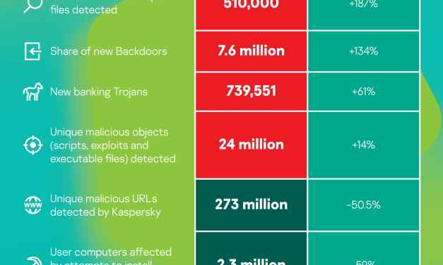 Malware variety grows by 13.7% in 2019 due to web skimmers