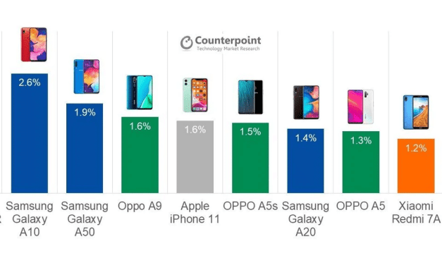 Top-Selling Smartphone Worldwide in Q3 2019 is an Apple!