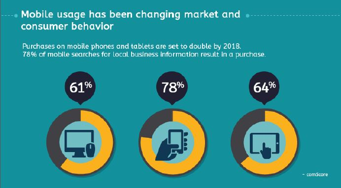 mobile-usage-trends