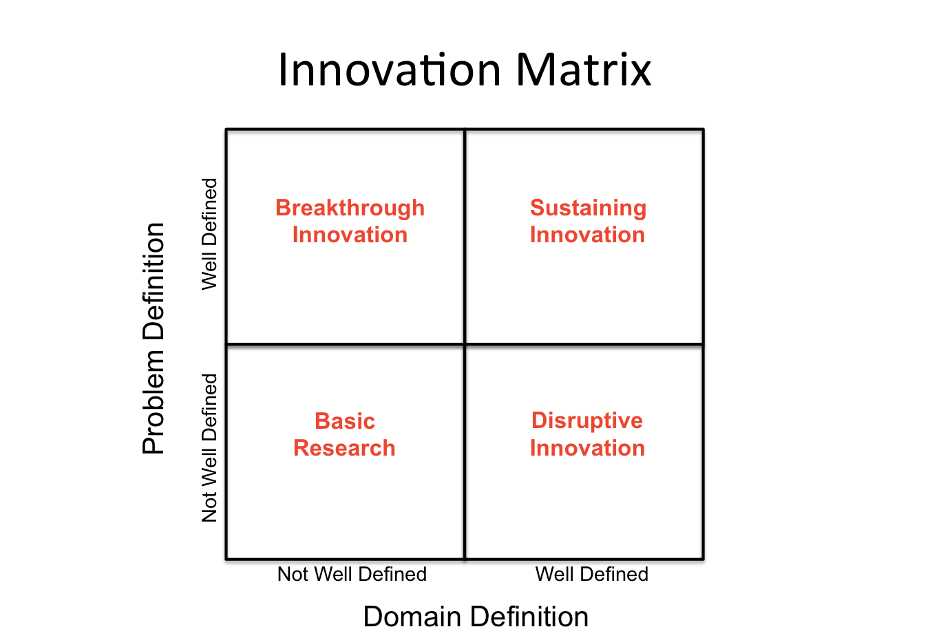 The concept of the matrix and basic definitions 91