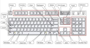 How to use a puter keyboard | Digital Unite