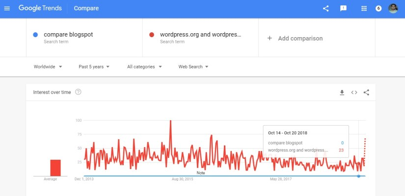 Google trends chart: Comparison Between Blogspot and WordPress.org