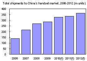 China's white-box handset market