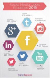 Sotsiaalmeedia statistika 2017