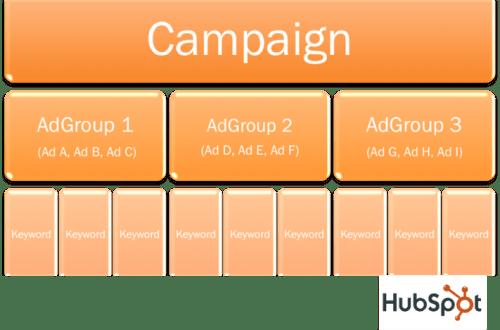 Adwordsi kampaania ülesehitus