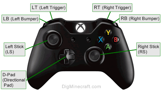 Game Controls In Minecraft