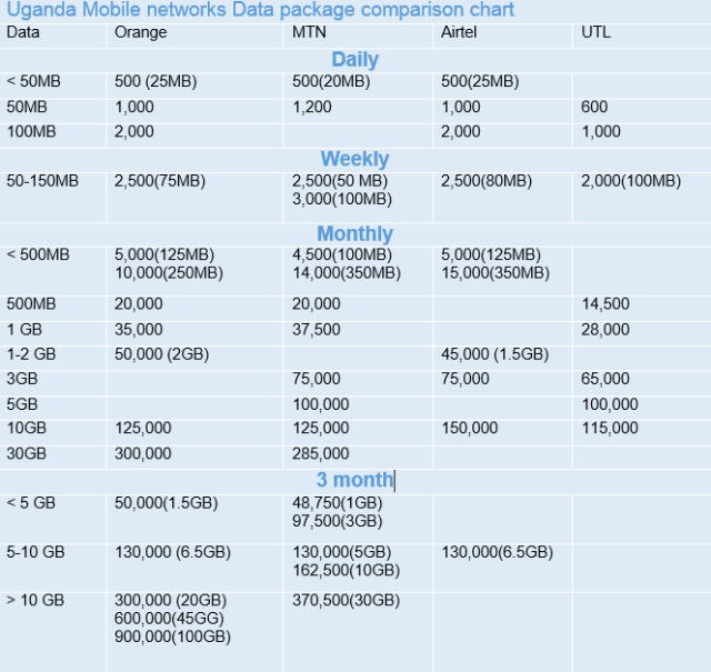 Uganda Networks data packages comparison chart