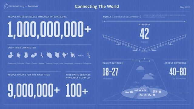 internet.org stats